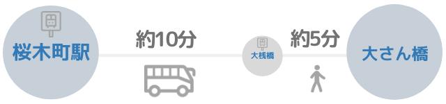 大桟橋へのバスを使った場合のアクセス方法