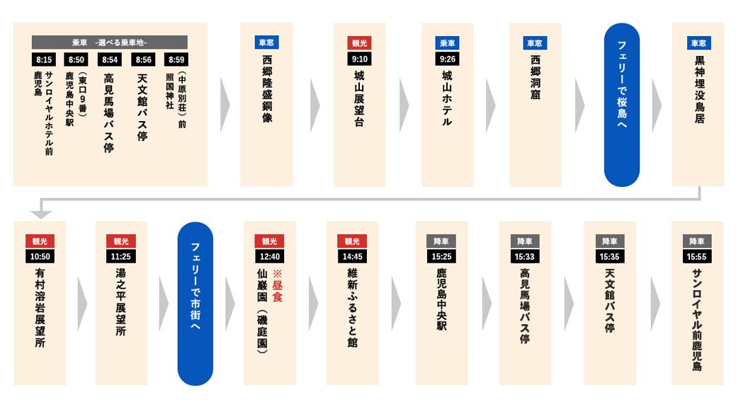 桜島ぐるっと一周コース