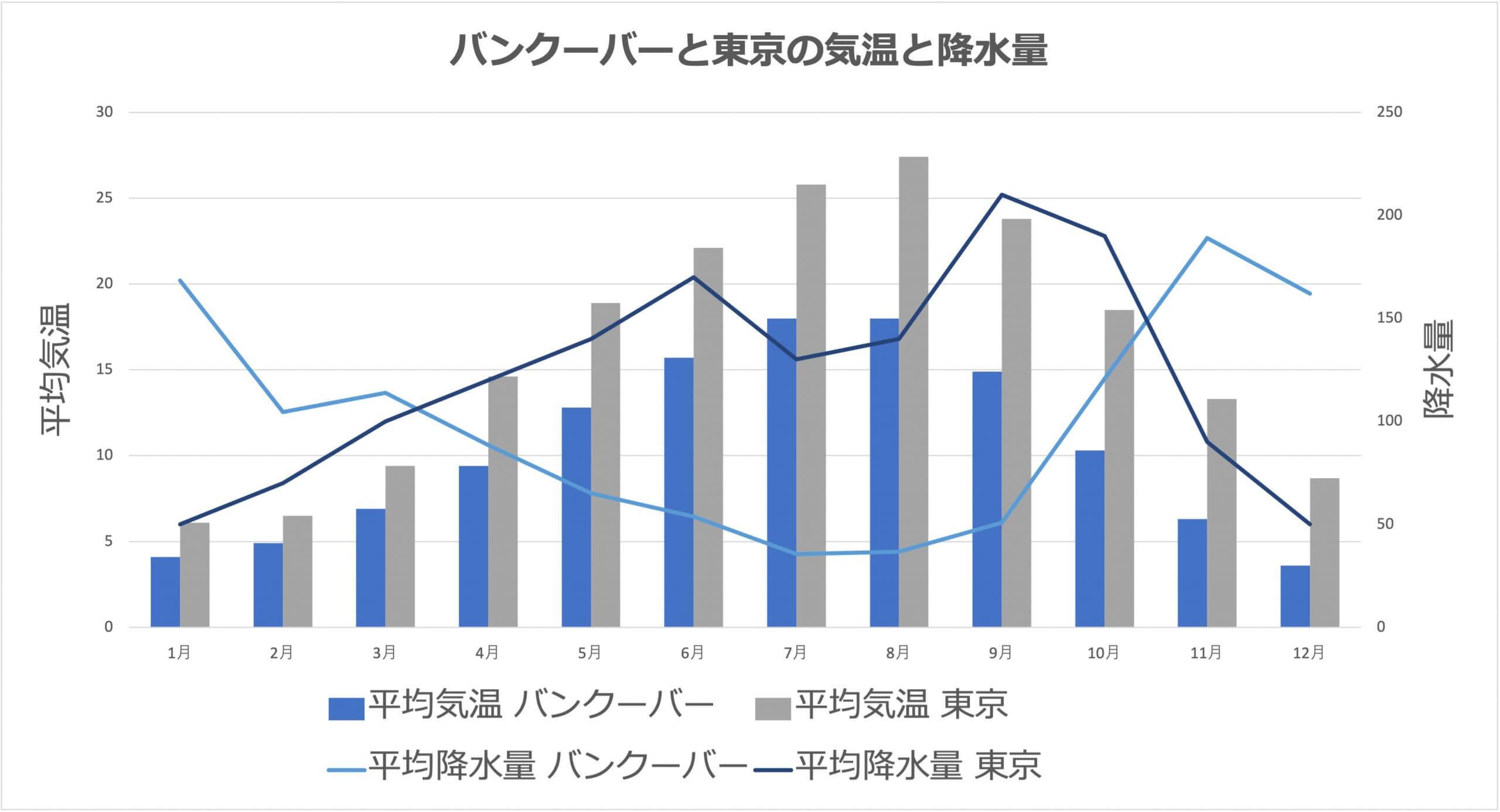 バンクーバーと東京の気温と降水量